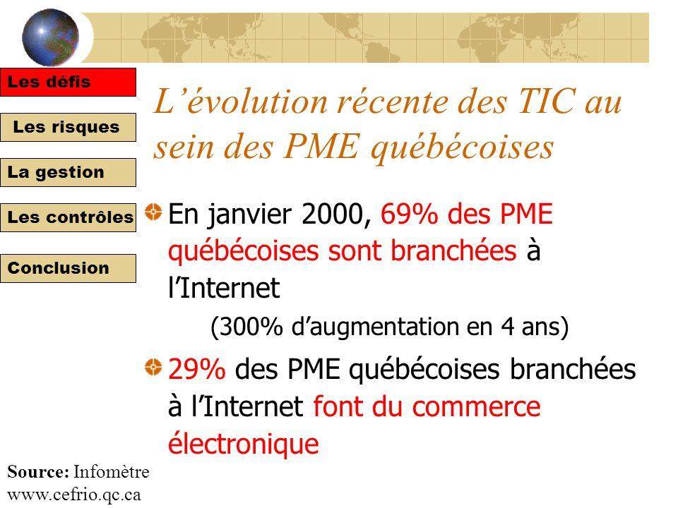 Les défis Les risques La gestion Les contrôles Conclusion Lévolution récente des TIC au sein des PME québécoises En janvier 2000, 69% des PME québécoises sont branchées à lInternet (300% daugmentation en 4 ans) 29% des PME québécoises branchées à lInternet font du commerce électronique Les défis Source: Infomètre www.cefrio.qc.ca
