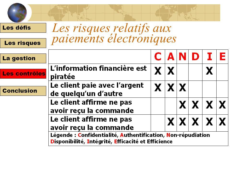 Les défis Les risques La gestion Les contrôles Conclusion À chaque risque lié aux sites Web transactionnels, un contrôle RisquesContrôles Les applicat