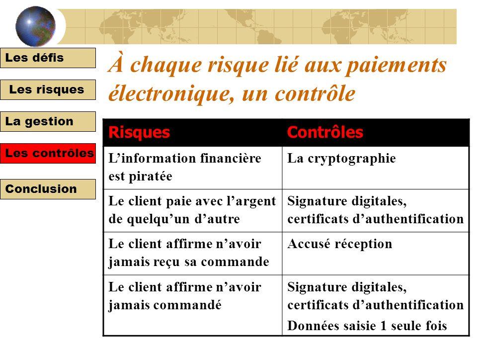 Les défis Les risques La gestion Les contrôles Conclusion Les contrôles relatifs aux paiements électroniques Largent électronique Les chèques électron