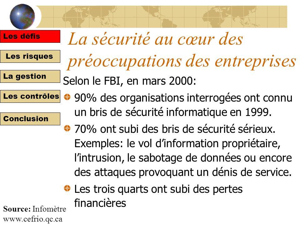 Les risques La gestion Les contrôles Conclusion La sécurité au cœur des préoccupations des entreprises Selon le FBI, en mars 2000: 90% des organisations interrogées ont connu un bris de sécurité informatique en 1999.