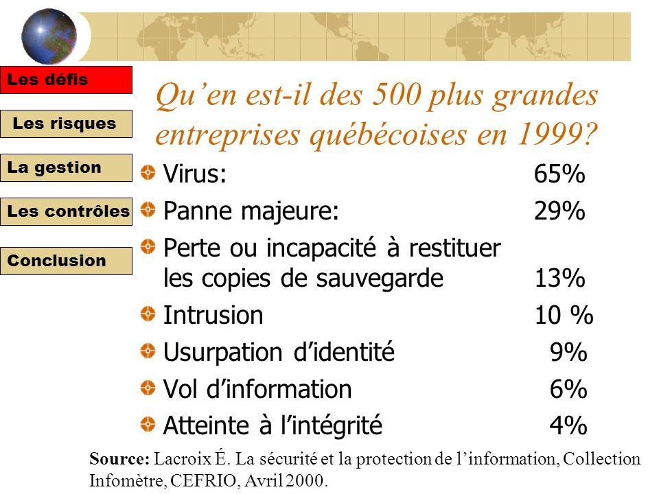 Les défis Les risques La gestion Les contrôles Conclusion Quen est-il des 500 plus grandes entreprises québécoises en 1999.