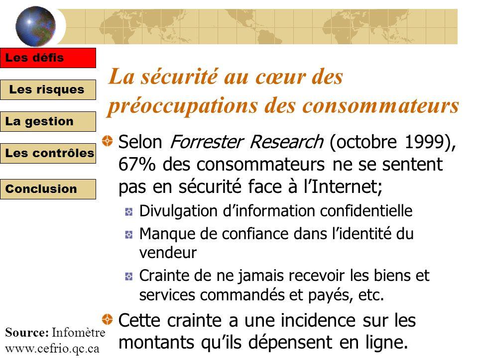 Les risques La gestion Les contrôles Conclusion Les fraudes et lInternet http://www.bull.fr/securinews/courant/act_pira.html Les défis