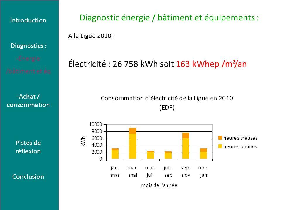 Diagnostic énergie / bâtiment et équipements : A la Ligue 2010 : Électricité : 26 758 kWh soit 163 kWhep /m²/an Introduction Diagnostics : -Énergie /bâtiment et éq -Achat / consommation Pistes de réflexion Conclusion