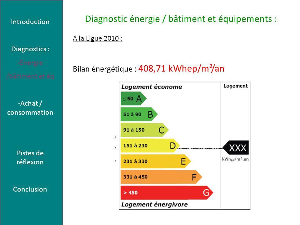 Diagnostic énergie / bâtiment et équipements : A la Ligue 2010 : Bilan énergétique : 408,71 kWhep/m²/an Introduction Diagnostics : -Énergie /bâtiment et éq -Achat / consommation Pistes de réflexion Conclusion