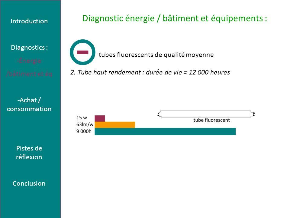Diagnostic énergie / bâtiment et équipements : tubes fluorescents de qualité moyenne 2. Tube haut rendement : durée de vie = 12 000 heures Introductio