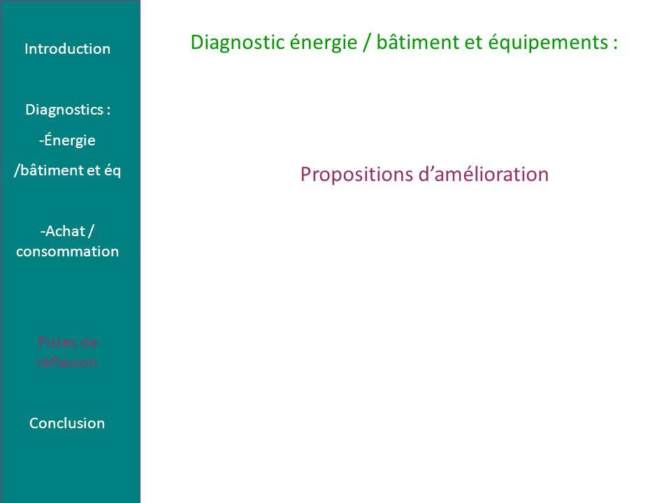 Diagnostic énergie / bâtiment et équipements : Propositions damélioration Introduction Diagnostics : -Énergie /bâtiment et éq -Achat / consommation Pistes de réflexion Conclusion