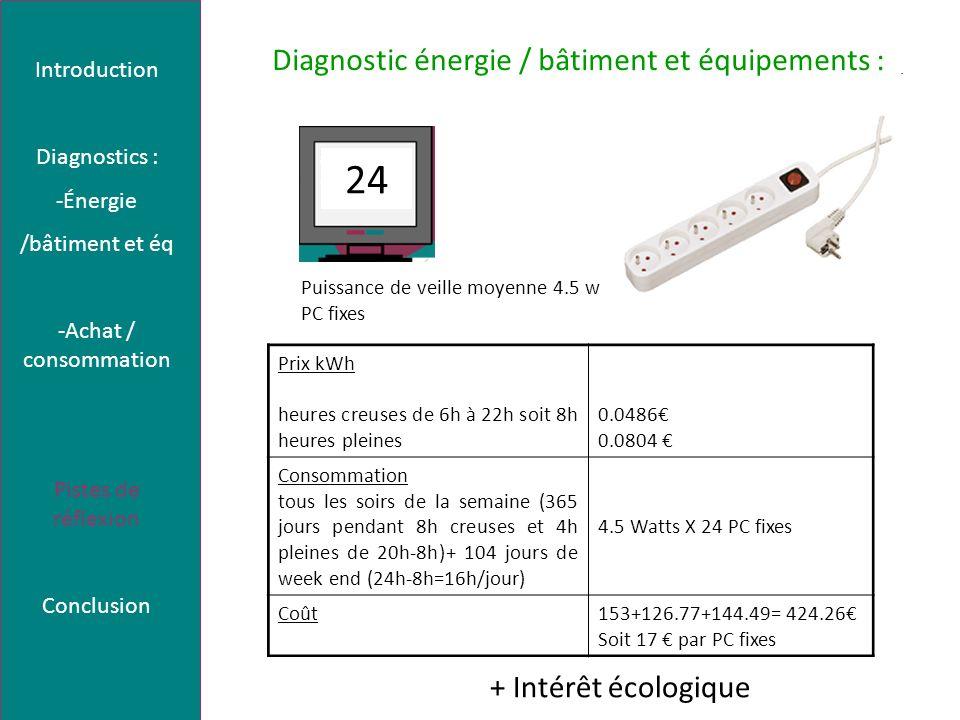 Diagnostic énergie / bâtiment et équipements : + Intérêt écologique Prix kWh heures creuses de 6h à 22h soit 8h heures pleines 0.0486 0.0804 Consommation tous les soirs de la semaine (365 jours pendant 8h creuses et 4h pleines de 20h-8h)+ 104 jours de week end (24h-8h=16h/jour) 4.5 Watts X 24 PC fixes Coût153+126.77+144.49= 424.26 Soit 17 par PC fixes Introduction Diagnostics : -Énergie /bâtiment et éq -Achat / consommation Pistes de réflexion Conclusion 24 Puissance de veille moyenne 4.5 w PC fixes