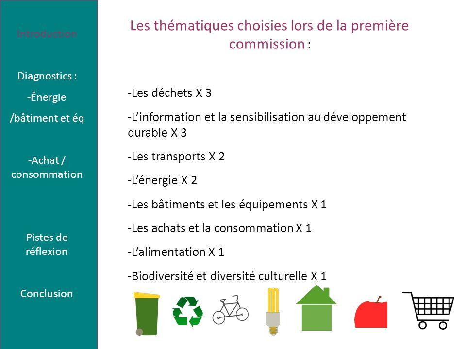 Les thématiques choisies lors de la première commission : -Les déchets X 3 -Linformation et la sensibilisation au développement durable X 3 -Les transports X 2 -Lénergie X 2 -Les bâtiments et les équipements X 1 -Les achats et la consommation X 1 -Lalimentation X 1 -Biodiversité et diversité culturelle X 1 Introduction Diagnostics : -Énergie /bâtiment et éq -Achat / consommation Pistes de réflexion Conclusion