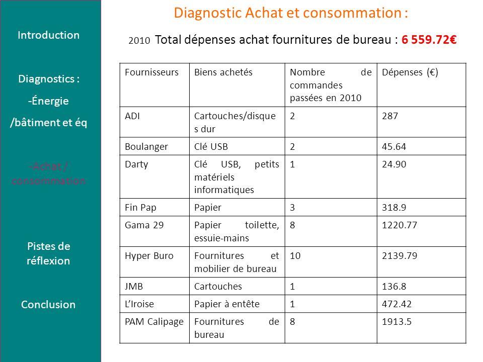 Diagnostic Achat et consommation : 2010 Total dépenses achat fournitures de bureau : 6 559.72 FournisseursBiens achetésNombre de commandes passées en