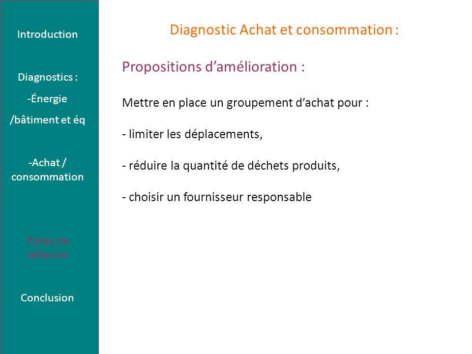 Propositions damélioration : Mettre en place un groupement dachat pour : - limiter les déplacements, - réduire la quantité de déchets produits, - choi