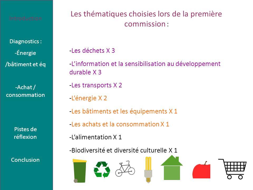 Les thématiques choisies lors de la première commission : -Les déchets X 3 -Linformation et la sensibilisation au développement durable X 3 -Les trans