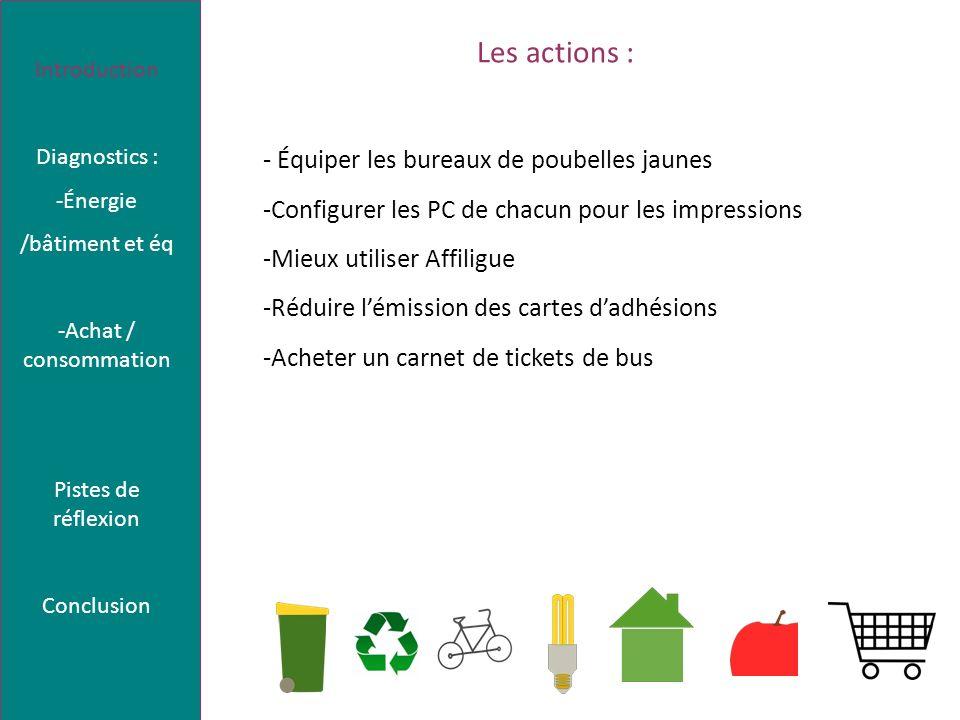 Les actions : - Équiper les bureaux de poubelles jaunes -Configurer les PC de chacun pour les impressions -Mieux utiliser Affiligue -Réduire lémission