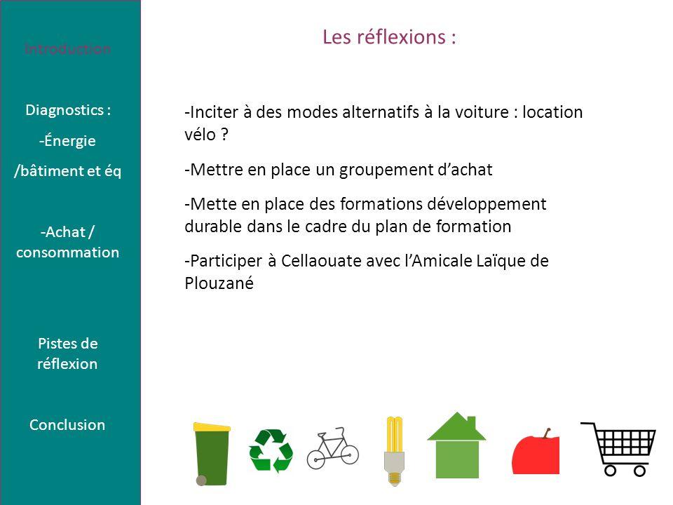 Diagnostic énergie / bâtiment et équipements Introduction Diagnostics : -Énergie /bâtiment et éq -Achat / consommation Pistes de réflexion Conclusion