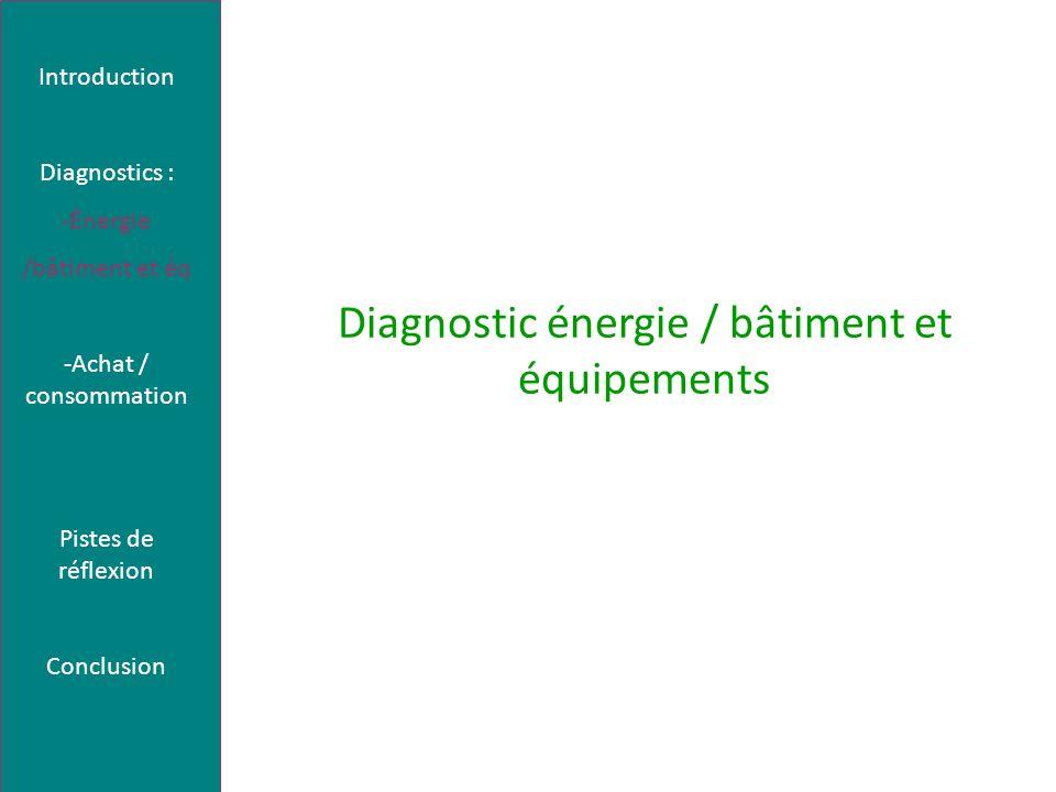 Diagnostic énergie / bâtiment et équipements : + Intérêt écologique Prix kWh heures creuses de 6h à 22h soit 8h heures pleines 0.0486 0.0804 Consommation tous les soirs de la semaine (365 jours pendant 8h creuses et 4h pleines de 20h-8h)+ 104 jours de week end (24h-8h=16h/jour) 89 Watts Coût12.63+10.45+11.90= 34.98 Introduction Diagnostics : -Énergie /bâtiment et éq -Achat / consommation Pistes de réflexion Conclusion