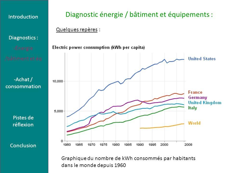 Diagnostic énergie / bâtiment et équipements : Quelques repères : -1850 : augmentation brutale des besoins en énergie - croissance de 2 % par an en moyenne de la consommation mondiale dénergie Causes : augmentation du niveau de vie et la croissance simultanée de la population 7800 kWh par an et par personne en France, contre 42 kWh seulement en Ethiopie, soit 185 fois moins Introduction Diagnostics : -Énergie /bâtiment et éq -Achat / consommation Pistes de réflexion Conclusion