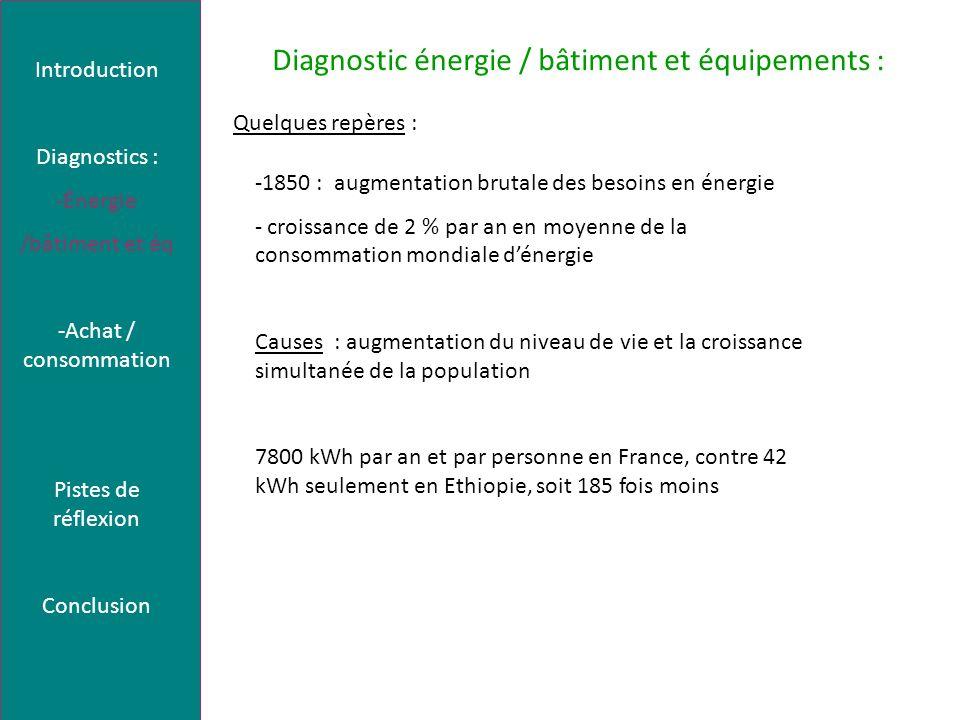 Diagnostic Achat et consommation : Introduction Diagnostics : -Énergie /bâtiment et éq -Achat / consommation Pistes de réflexion Conclusion