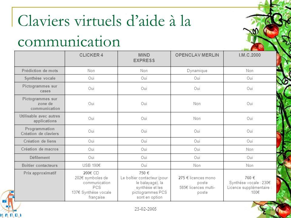 25-02-2005 13 Claviers virtuels daide à la communication CLICKER 4MIND EXPRESS OPENCLAV MERLINI.M.C.2000 Prédiction de mots Non DynamiqueNon Synthèse