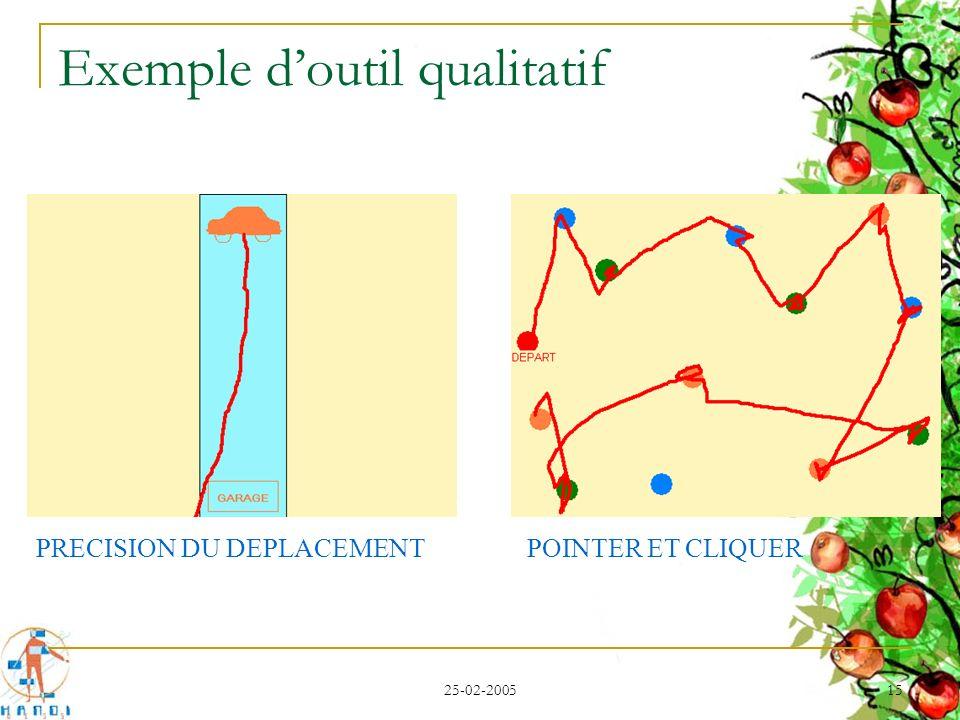 25-02-2005 15 Exemple doutil qualitatif PRECISION DU DEPLACEMENTPOINTER ET CLIQUER