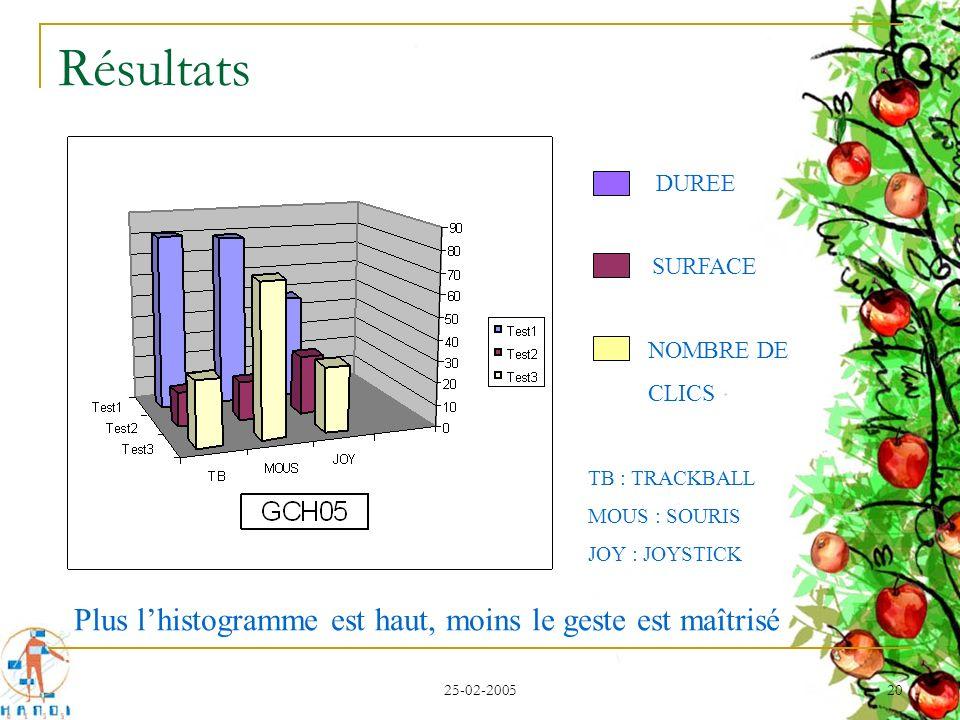 25-02-2005 20 Résultats DUREE SURFACE NOMBRE DE CLICS Plus lhistogramme est haut, moins le geste est maîtrisé TB : TRACKBALL MOUS : SOURIS JOY : JOYST