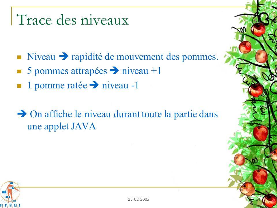 25-02-2005 54 Trace des niveaux Niveau rapidité de mouvement des pommes. 5 pommes attrapées niveau +1 1 pomme ratée niveau -1 On affiche le niveau dur