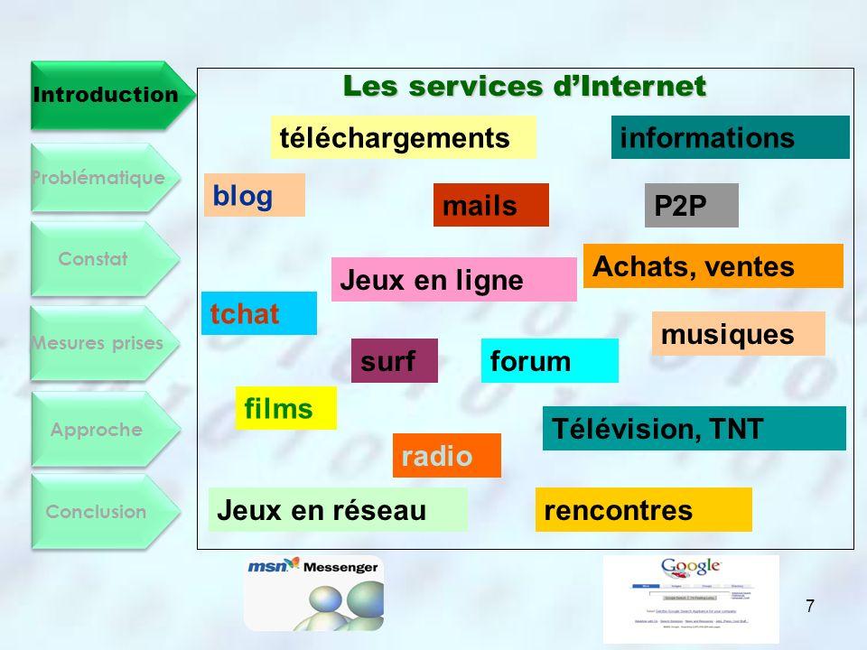 Introduction Constat Mesures prises Approche Conclusion Problématique Quels sont les enjeux dInternet pour lAlgérie.