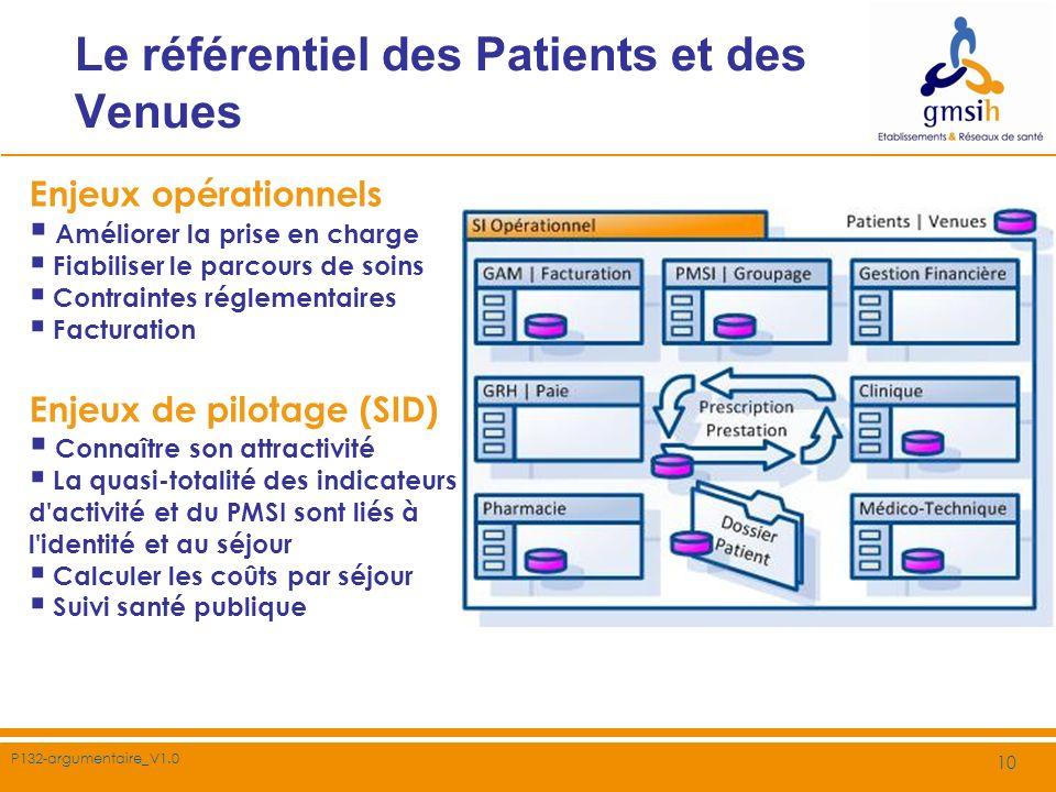 P132-argumentaire_V1.0 10 Le référentiel des Patients et des Venues Enjeux opérationnels Améliorer la prise en charge Fiabiliser le parcours de soins