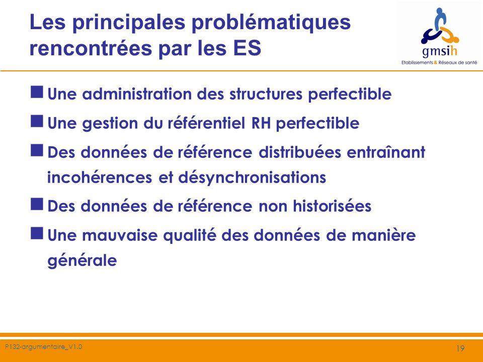 P132-argumentaire_V1.0 19 Les principales problématiques rencontrées par les ES Une administration des structures perfectible Une gestion du référenti