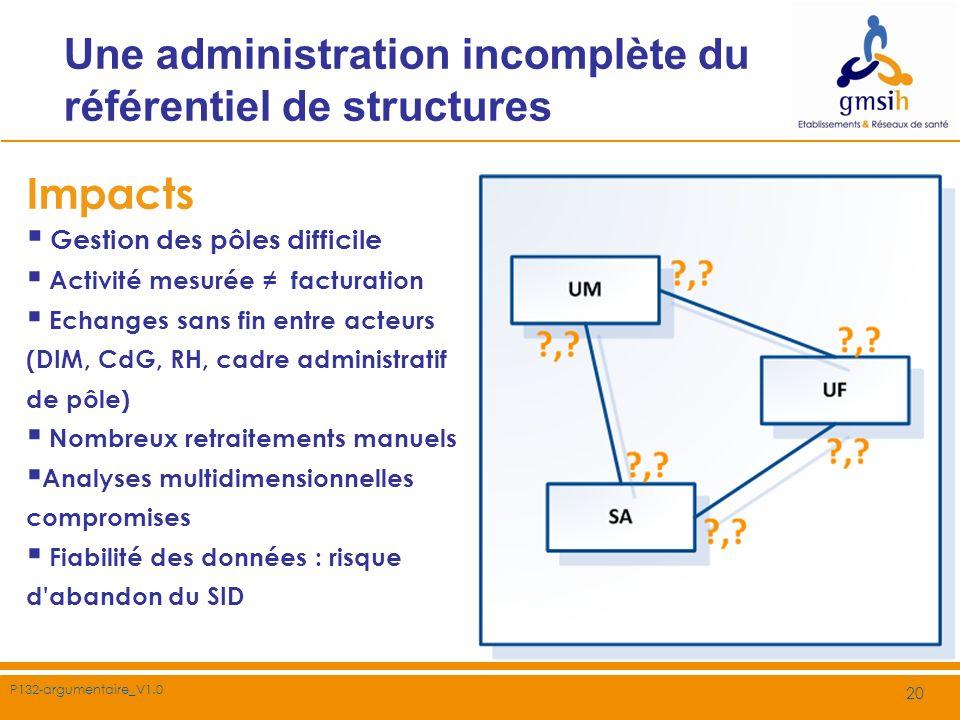 P132-argumentaire_V1.0 20 Impacts Gestion des pôles difficile Activité mesurée facturation Echanges sans fin entre acteurs (DIM, CdG, RH, cadre admini