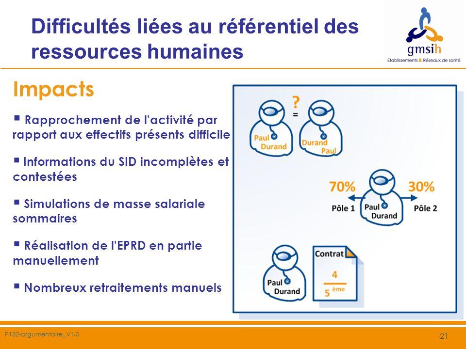 P132-argumentaire_V1.0 21 Difficultés liées au référentiel des ressources humaines Impacts Rapprochement de l'activité par rapport aux effectifs prése