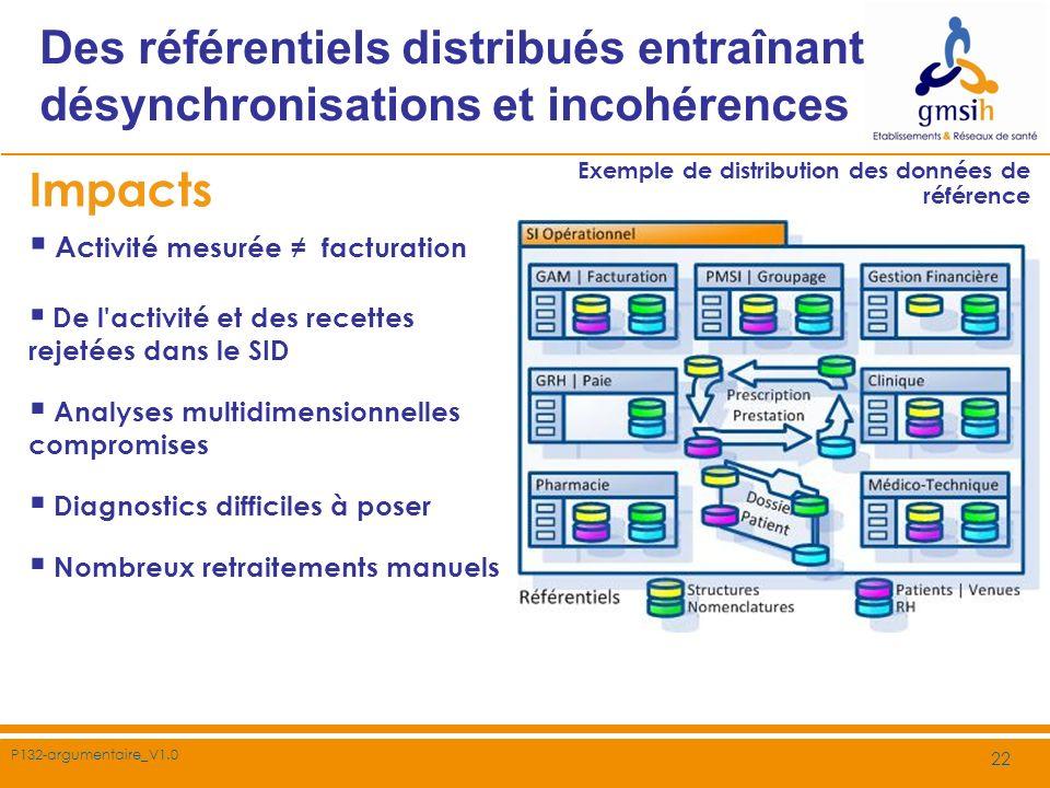 P132-argumentaire_V1.0 22 Des référentiels distribués entraînant désynchronisations et incohérences Exemple de distribution des données de référence I