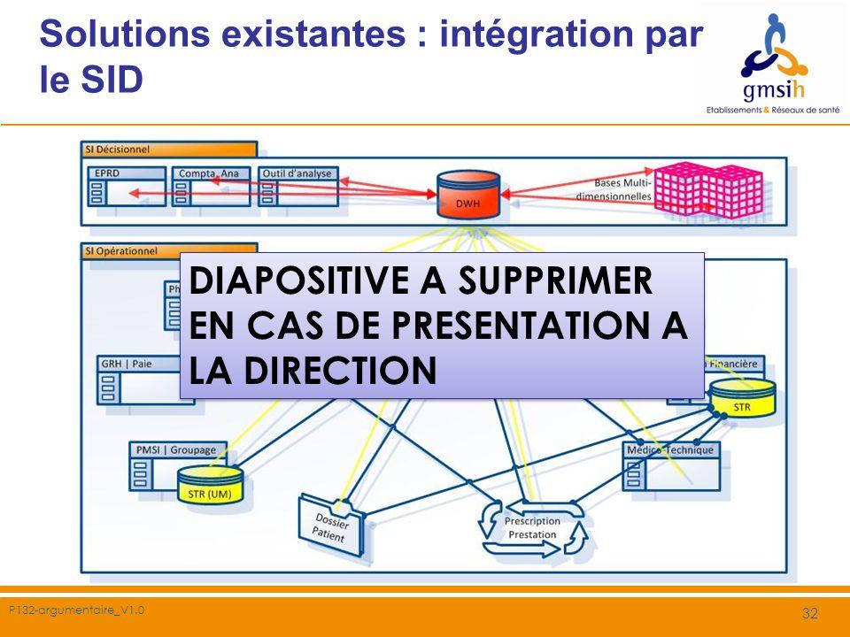 P132-argumentaire_V1.0 32 Solutions existantes : intégration par le SID DIAPOSITIVE A SUPPRIMER EN CAS DE PRESENTATION A LA DIRECTION