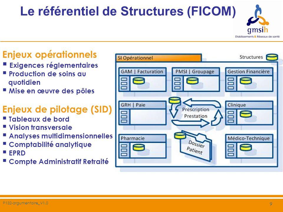 P132-argumentaire_V1.0 9 Le référentiel de Structures (FICOM) Enjeux opérationnels Exigences réglementaires Production de soins au quotidien Mise en œ