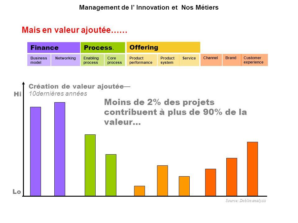 Hi Lo Création de valeur ajoutée 10dernières années Source: Doblin analysis Core process Process. Enabling process Business model Finance NetworkingPr