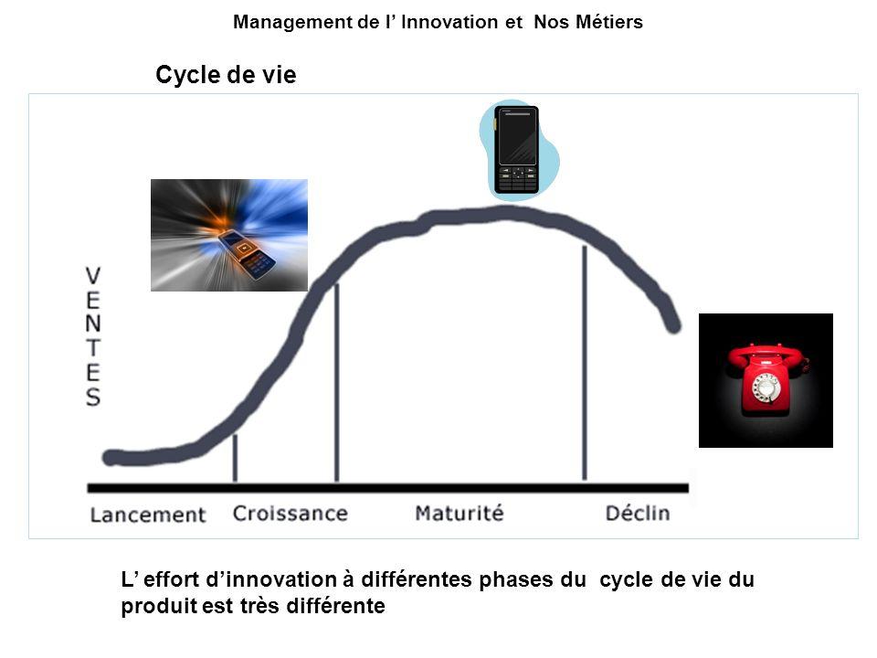 L effort dinnovation à différentes phases du cycle de vie du produit est très différente Cycle de vie Management de l Innovation et Nos Métiers