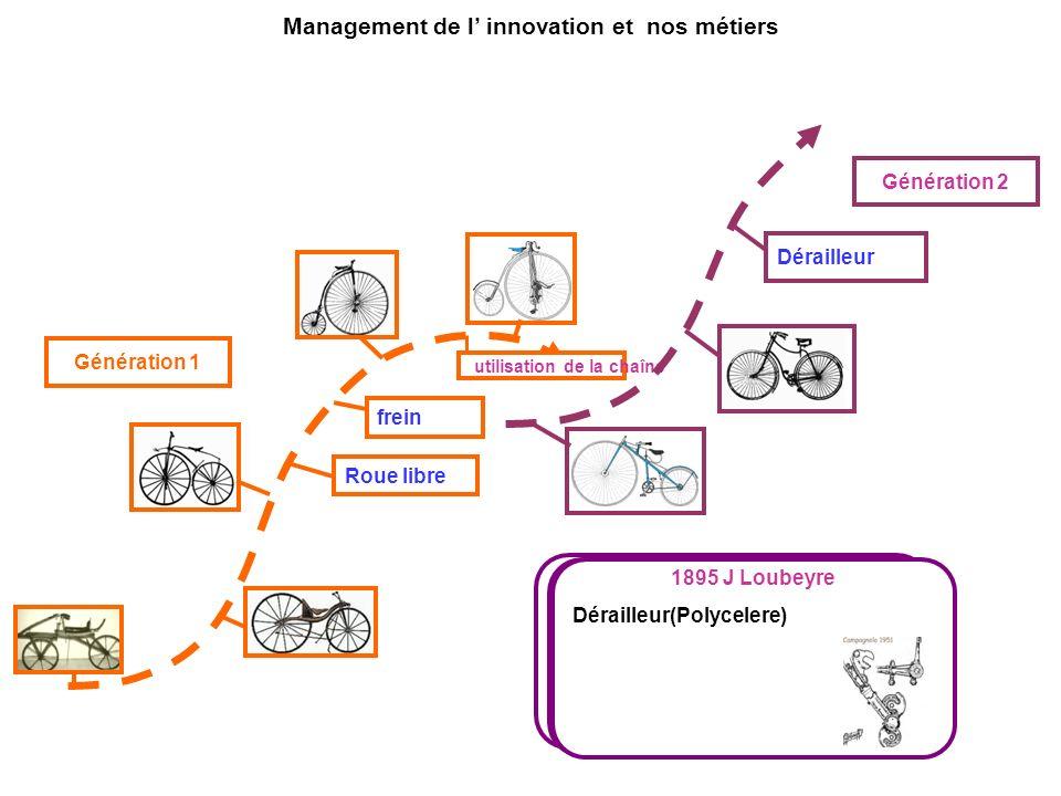 frein Roue libre utilisation de la chaîne 1879 HJ Lawson Utilisation de la chaine via la roue arrière(propulsion) structure Acier, Direction, freins,