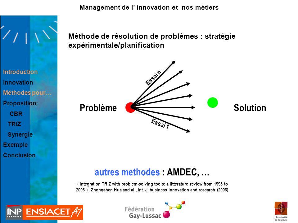 Méthode de résolution de problèmes : stratégie expérimentale/planification Introduction Innovation Méthodes pour… Proposition: CBR TRIZ Synergie Exemp
