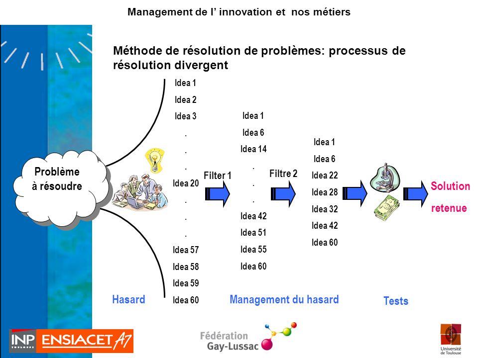 Tests Solution retenue Problème à résoudre Problème à résoudre Idea 1 Idea 6 Idea 22 Idea 28 Idea 32 Idea 42 Idea 60 Filtre 2 Idea 1 Idea 2 Idea 3. Id
