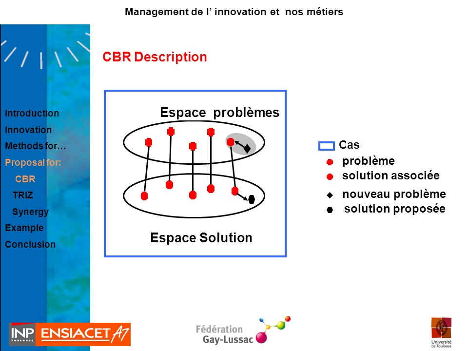 Espace problèmes Espace Solution problème solution associée nouveau problème solution proposée CBR Description Cas Introduction Innovation Methods for… Proposal for: CBR TRIZ Synergy Example Conclusion Management de l innovation et nos métiers