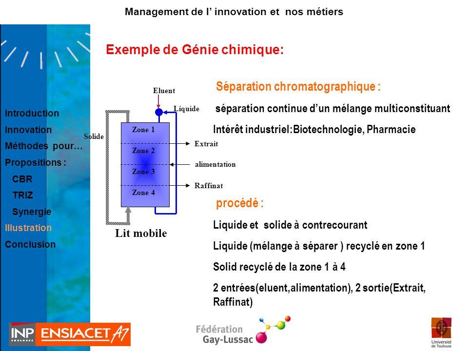 Exemple de Génie chimique: Séparation chromatographique : séparation continue dun mélange multiconstituant Intérêt industriel:Biotechnologie, Pharmaci