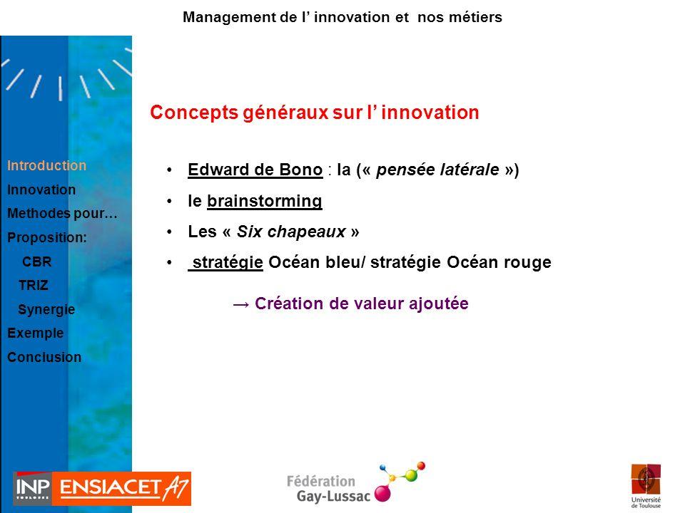 Concepts généraux sur l innovation Introduction Innovation Methodes pour… Proposition: CBR TRIZ Synergie Exemple Conclusion Management de l innovation