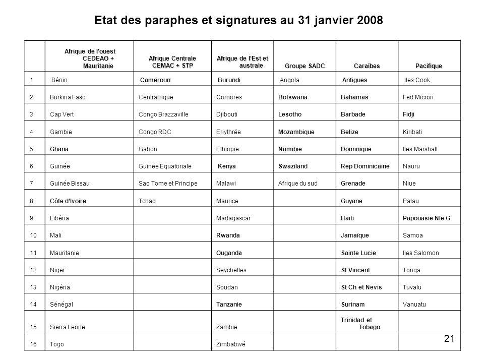 21 Afrique de louest CEDEAO + Mauritanie Afrique de louest CEDEAO + Mauritanie Afrique Centrale CEMAC + STP Afrique de lEst et australe Groupe SADC Ca