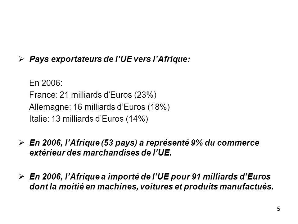 5 Pays exportateurs de lUE vers lAfrique: En 2006: France: 21 milliards dEuros (23%) Allemagne: 16 milliards dEuros (18%) Italie: 13 milliards dEuros