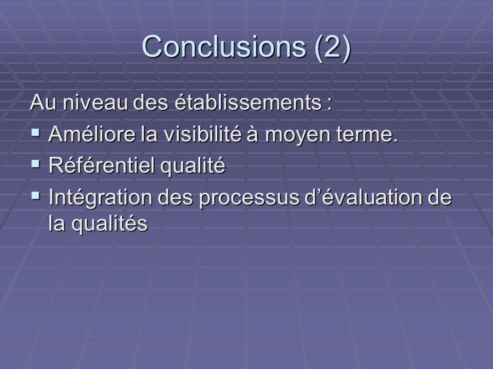 Conclusions (2) Au niveau des établissements : Améliore la visibilité à moyen terme.