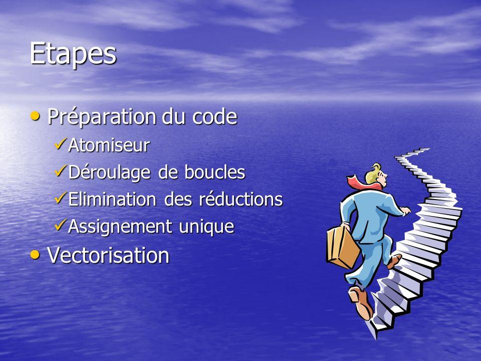 Etapes Préparation du code Préparation du code Atomiseur Atomiseur Déroulage de boucles Déroulage de boucles Elimination des réductions Elimination de