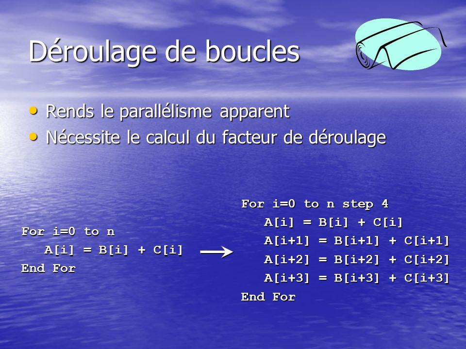 Déroulage de boucles Rends le parallélisme apparent Rends le parallélisme apparent Nécessite le calcul du facteur de déroulage Nécessite le calcul du facteur de déroulage For i=0 to n A[i] = B[i] + C[i] A[i] = B[i] + C[i] End For For i=0 to n step 4 A[i] = B[i] + C[i] A[i] = B[i] + C[i] A[i+1] = B[i+1] + C[i+1] A[i+1] = B[i+1] + C[i+1] A[i+2] = B[i+2] + C[i+2] A[i+2] = B[i+2] + C[i+2] A[i+3] = B[i+3] + C[i+3] A[i+3] = B[i+3] + C[i+3] End For