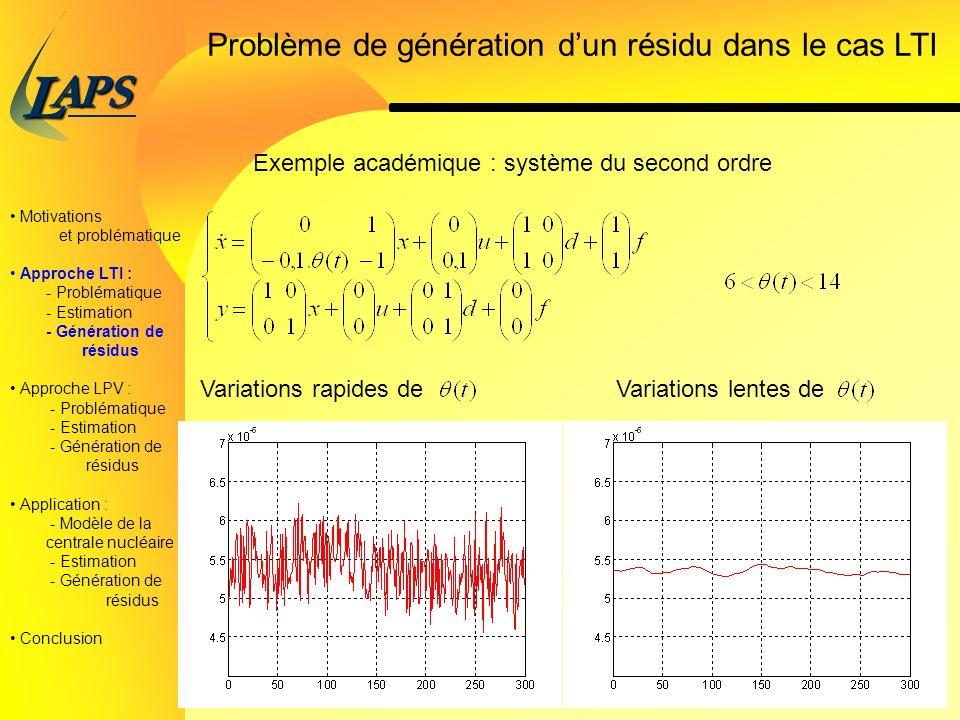 PAS L 12/38 Problème de génération dun résidu dans le cas LTI Motivations et problématique Approche LTI : - Problématique - Estimation - Génération de résidus Approche LPV : - Problématique - Estimation - Génération de résidus Application : - Modèle de la centrale nucléaire - Estimation - Génération de résidus Conclusion Exemple académique : système du second ordre Variations rapides deVariations lentes de