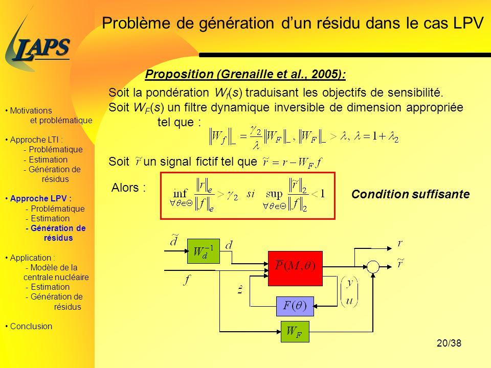 PAS L 20/38 Motivations et problématique Approche LTI : - Problématique - Estimation - Génération de résidus Approche LPV : - Problématique - Estimation - Génération de résidus Application : - Modèle de la centrale nucléaire - Estimation - Génération de résidus Conclusion Problème de génération dun résidu dans le cas LPV Proposition (Grenaille et al., 2005): Soit la pondération W f (s) traduisant les objectifs de sensibilité.