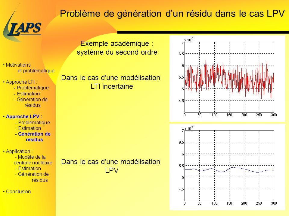 PAS L 27/38 Problème de génération dun résidu dans le cas LPV Exemple académique : système du second ordre Dans le cas dune modélisation LTI incertaine Dans le cas dune modélisation LPV Motivations et problématique Approche LTI : - Problématique - Estimation - Génération de résidus Approche LPV : - Problématique - Estimation - Génération de résidus Application : - Modèle de la centrale nucléaire - Estimation - Génération de résidus Conclusion