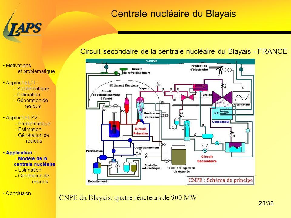 PAS L 28/38 Motivations et problématique Approche LTI : - Problématique - Estimation - Génération de résidus Approche LPV : - Problématique - Estimation - Génération de résidus Application : - Modèle de la centrale nucléaire - Estimation - Génération de résidus Conclusion Centrale nucléaire du Blayais Circuit secondaire de la centrale nucléaire du Blayais - FRANCE CNPE du Blayais: quatre réacteurs de 900 MW