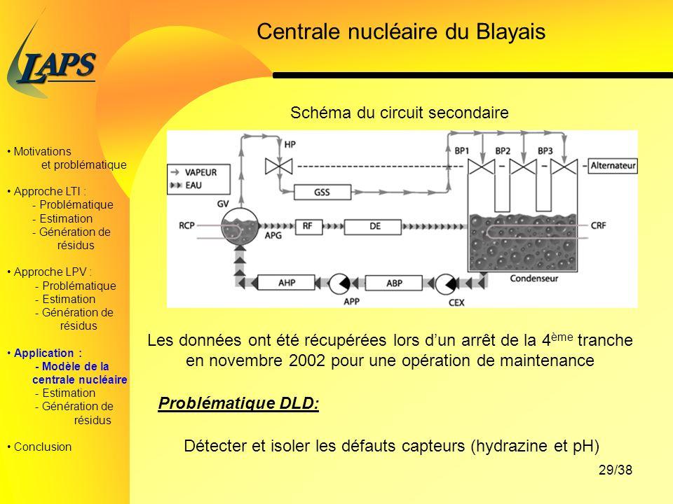 PAS L 29/38 Centrale nucléaire du Blayais Motivations et problématique Approche LTI : - Problématique - Estimation - Génération de résidus Approche LPV : - Problématique - Estimation - Génération de résidus Application : - Modèle de la centrale nucléaire - Estimation - Génération de résidus Conclusion Problématique DLD: Détecter et isoler les défauts capteurs (hydrazine et pH) Les données ont été récupérées lors dun arrêt de la 4 ème tranche en novembre 2002 pour une opération de maintenance Schéma du circuit secondaire